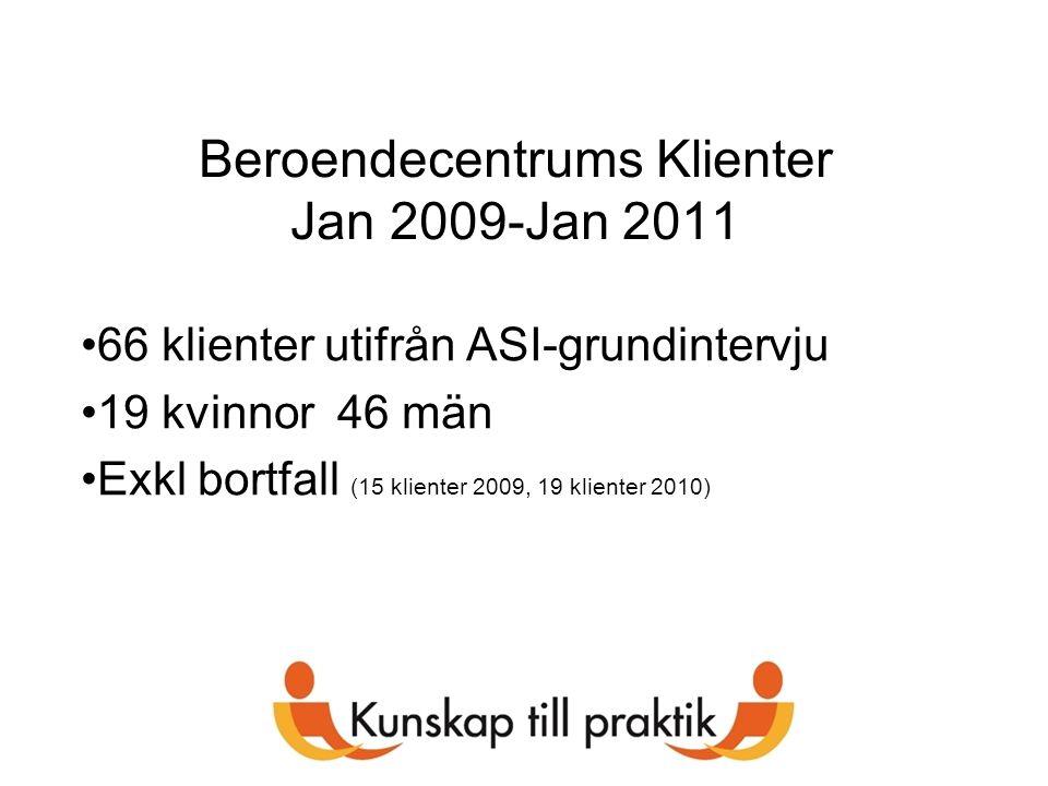 Beroendecentrums Klienter Jan 2009-Jan 2011 66 klienter utifrån ASI-grundintervju 19 kvinnor 46 män Exkl bortfall (15 klienter 2009, 19 klienter 2010)