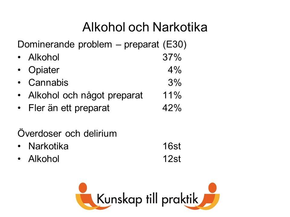Alkohol och Narkotika Dominerande problem – preparat (E30) Alkohol37% Opiater 4% Cannabis 3% Alkohol och något preparat11% Fler än ett preparat42% Öve