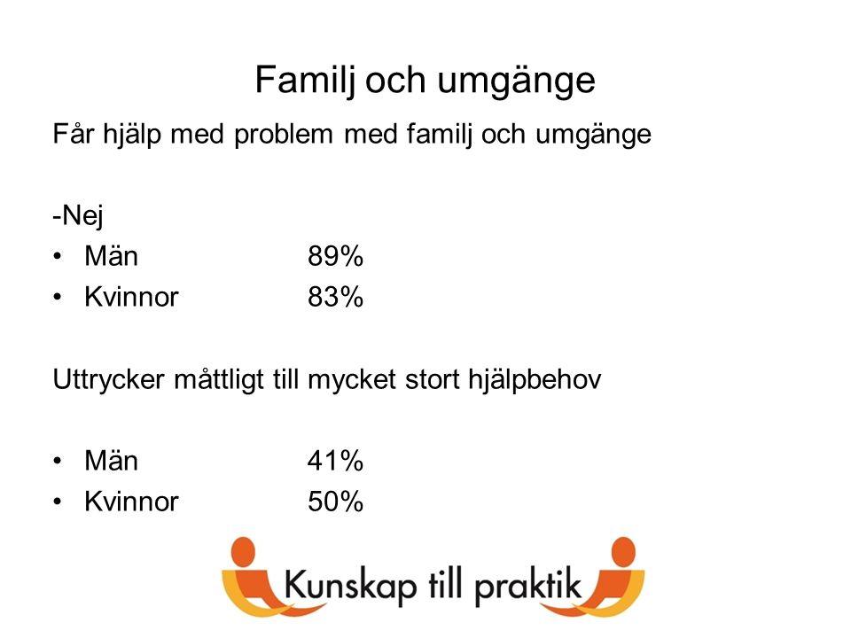 Familj och umgänge Får hjälp med problem med familj och umgänge -Nej Män89% Kvinnor83% Uttrycker måttligt till mycket stort hjälpbehov Män41% Kvinnor5
