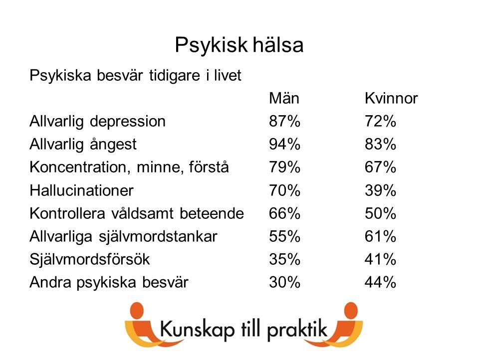 Psykisk hälsa Psykiska besvär tidigare i livet MänKvinnor Allvarlig depression87%72% Allvarlig ångest94%83% Koncentration, minne, förstå79%67% Halluci