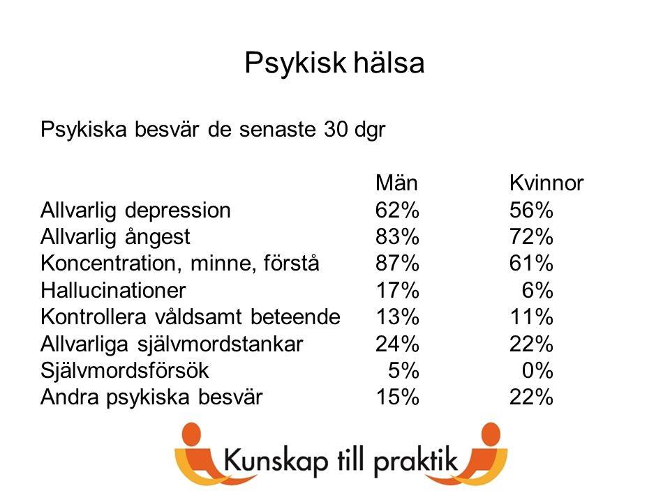 Psykisk hälsa Psykiska besvär de senaste 30 dgr Män Kvinnor Allvarlig depression62%56% Allvarlig ångest83%72% Koncentration, minne, förstå87%61% Hallu
