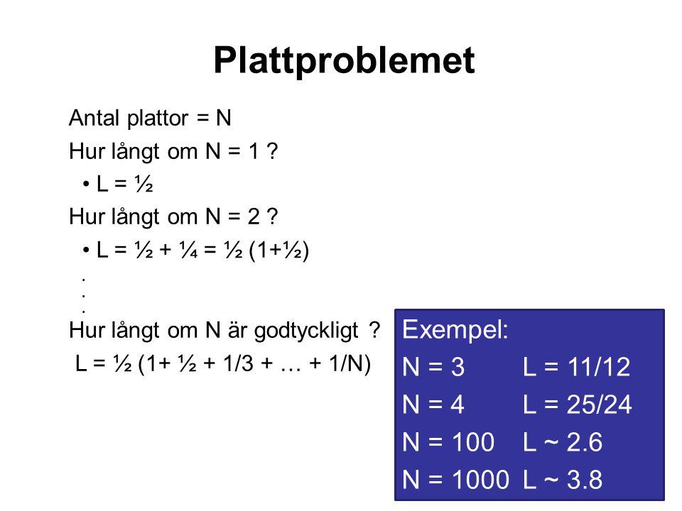 34 Plattproblemet Antal plattor = N Hur långt om N = 1 .