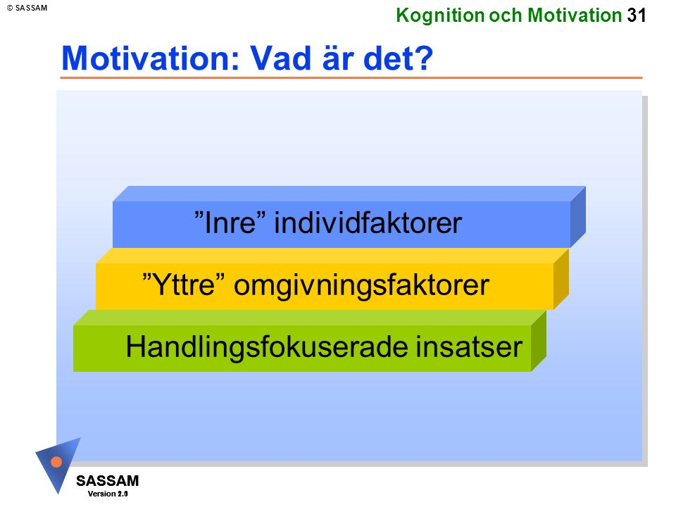 SASSAM Version 1.1 © SASSAM SASSAM Version 1.1 SASSAM Version 2.0 Kognition och Motivation 31 Motivation: Vad är det.