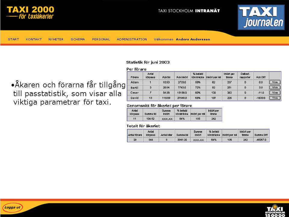 Åkaren och förarna får tillgång till passtatistik, som visar alla viktiga parametrar för taxi. Passtatistik