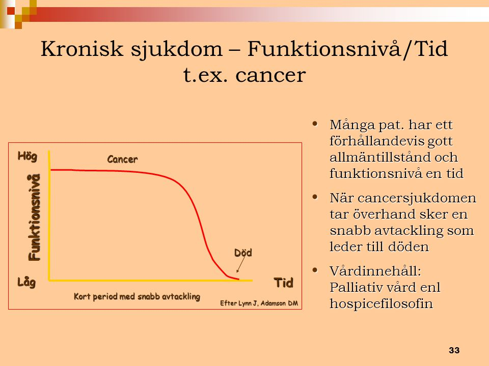 33 Kronisk sjukdom – Funktionsnivå/Tid t.ex. cancer Hög Funktionsnivå LågTid Cancer Död Kort period med snabb avtackling Efter Lynn J, Adamson DM Mång