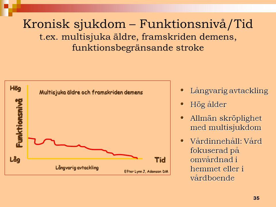 35 Kronisk sjukdom – Funktionsnivå/Tid t.ex. multisjuka äldre, framskriden demens, funktionsbegränsande stroke Hög Funktionsnivå LågTid Långvarig avta