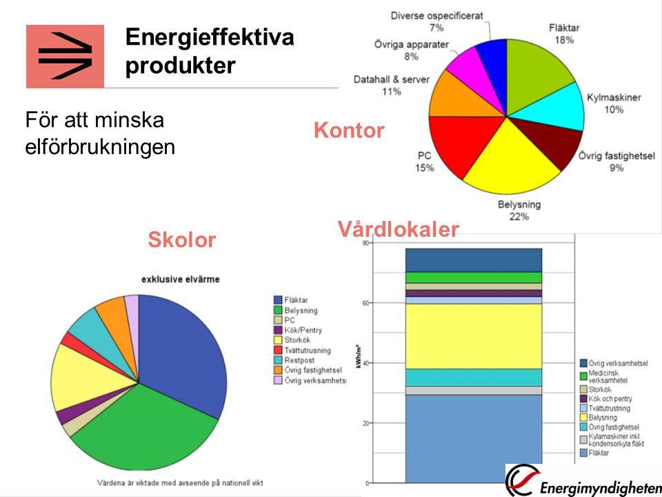 Kontor Vårdlokaler Skolor Energieffektiva produkter För att minska elförbrukningen