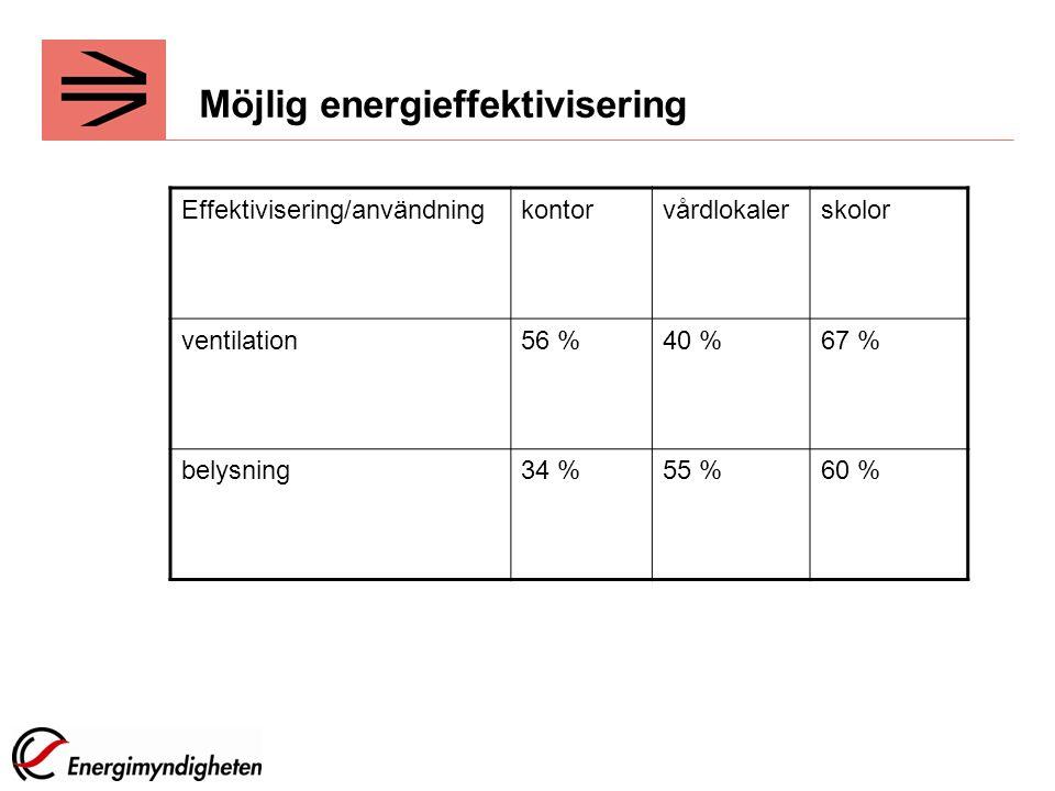 Möjlig energieffektivisering Effektivisering/användningkontorvårdlokalerskolor ventilation56 %40 %67 % belysning34 %55 %60 %