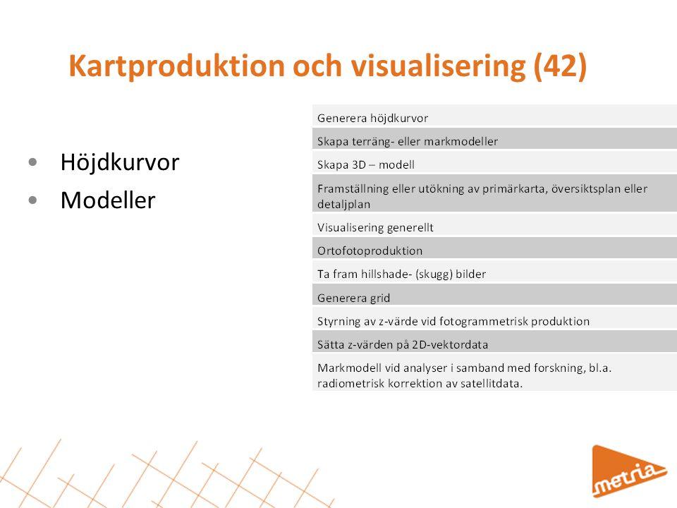 Kartproduktion och visualisering (42) Höjdkurvor Modeller