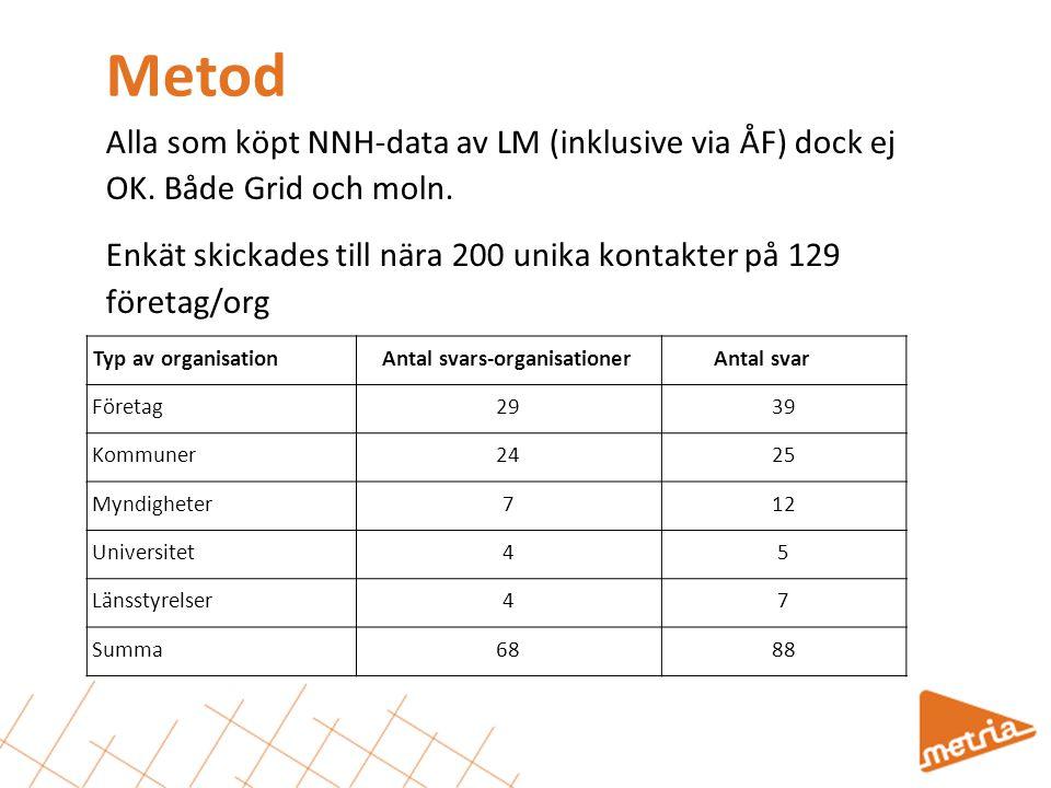 Metod Alla som köpt NNH-data av LM (inklusive via ÅF) dock ej OK. Både Grid och moln. Enkät skickades till nära 200 unika kontakter på 129 företag/org