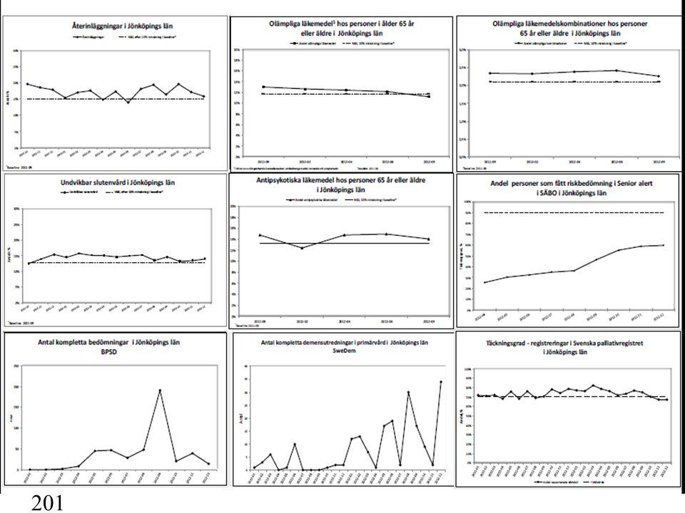 En meny av möjligheter 48 % 36 % 67 % -9 % - 3 % -5 % 81 st 845 st Redovisning av ledningskraft Kristianstad dec 2012 +2 % -1,9 % 3 st