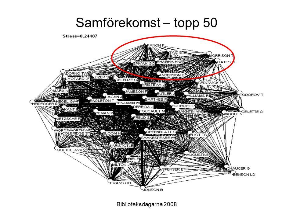 Biblioteksdagarna 2008 Samförekomst – topp 50