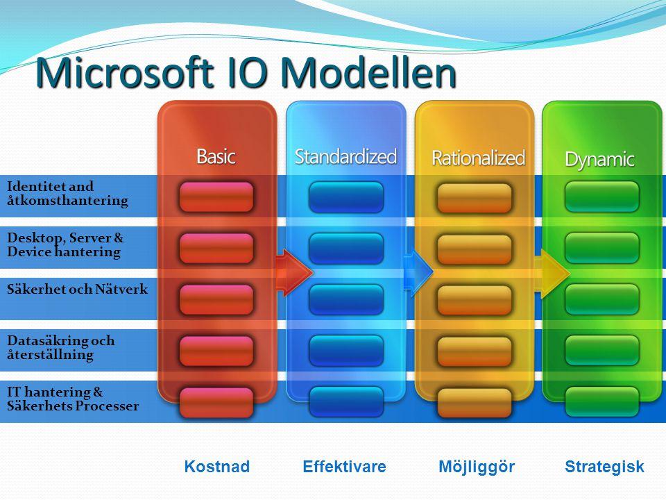 Sammanfattning PC-plattform - Inte bara teknik Processer och människor Var befinner jag mig i IO Modellen.
