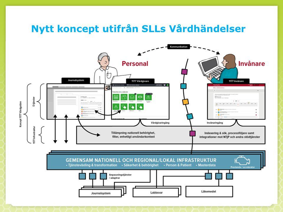 Nytt koncept utifrån SLLs Vårdhändelser