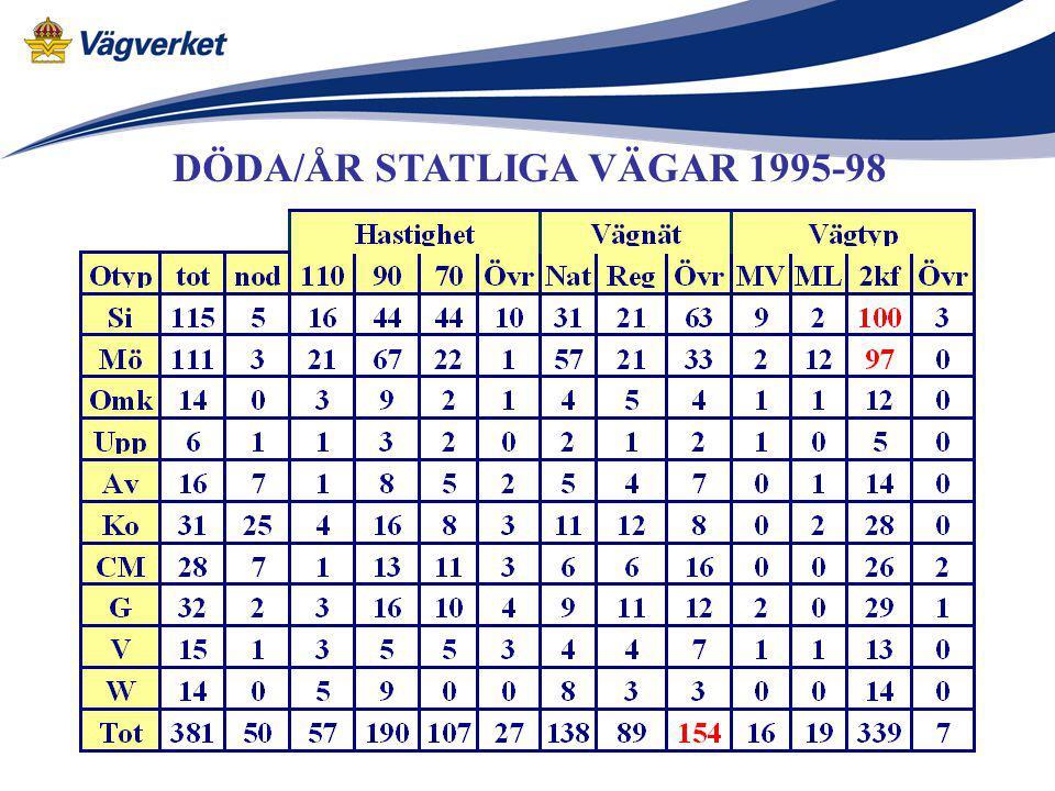 DÖDA/ÅR STATLIGA VÄGAR 1995-98