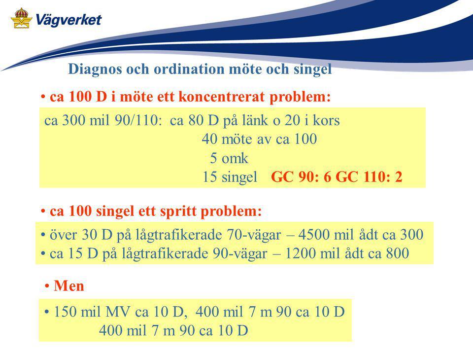 ca 300 mil 90/110: ca 80 D på länk o 20 i kors 40 möte av ca 100 5 omk 15 singel GC 90: 6 GC 110: 2 Diagnos och ordination möte och singel över 30 D p