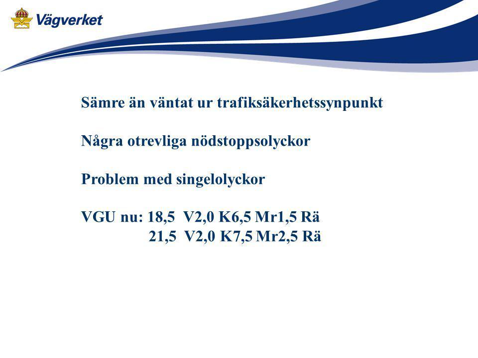 Sämre än väntat ur trafiksäkerhetssynpunkt Några otrevliga nödstoppsolyckor Problem med singelolyckor VGU nu: 18,5 V2,0 K6,5 Mr1,5 Rä 21,5 V2,0 K7,5 M
