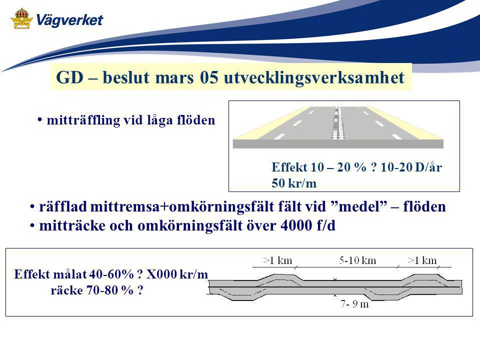 GD – beslut mars 05 utvecklingsverksamhet mitträffling vid låga flöden Effekt 10 – 20 % ? 10-20 D/år 50 kr/m Effekt målat 40-60% ? X000 kr/m räcke 70-