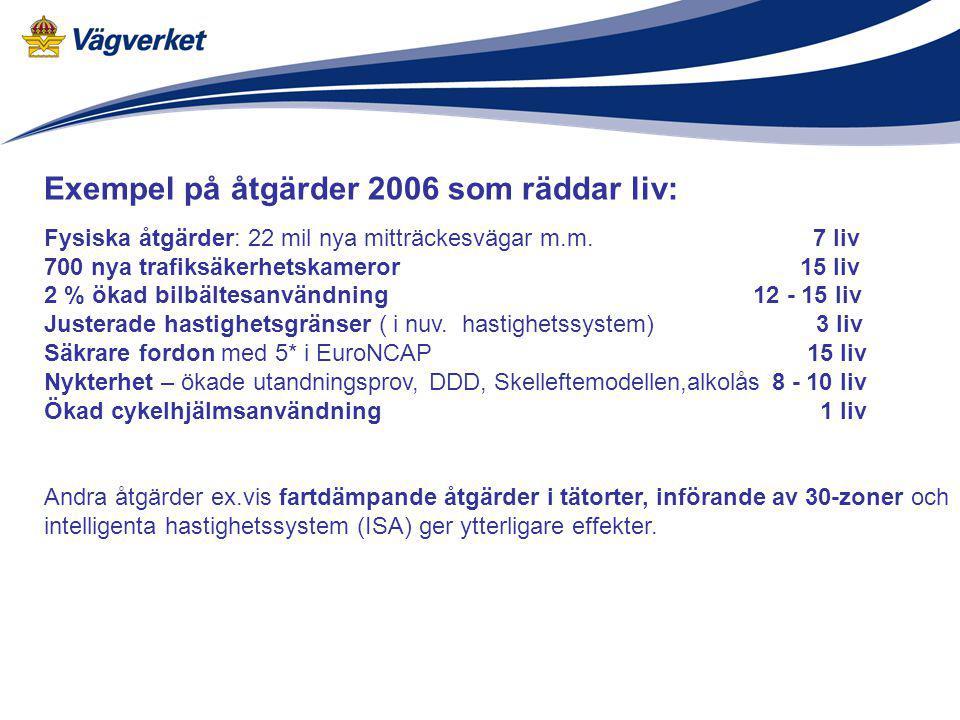 Exempel på åtgärder 2006 som räddar liv: Fysiska åtgärder: 22 mil nya mitträckesvägar m.m. 7 liv 700 nya trafiksäkerhetskameror 15 liv 2 % ökad bilbäl