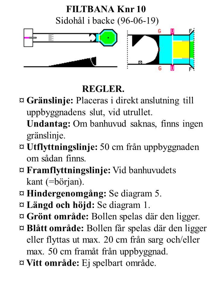 FILTBANA Knr 10 Sidohål i backe (96-06-19) REGLER.