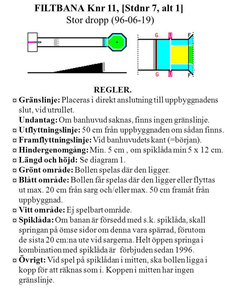 FILTBANA Knr 11, [Stdnr 7, alt 1] Stor dropp (96-06-19) REGLER.