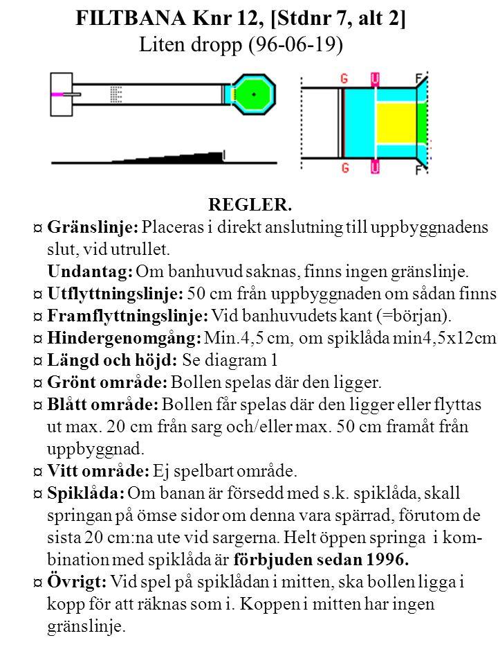 FILTBANA Knr 12, [Stdnr 7, alt 2] Liten dropp (96-06-19) REGLER.
