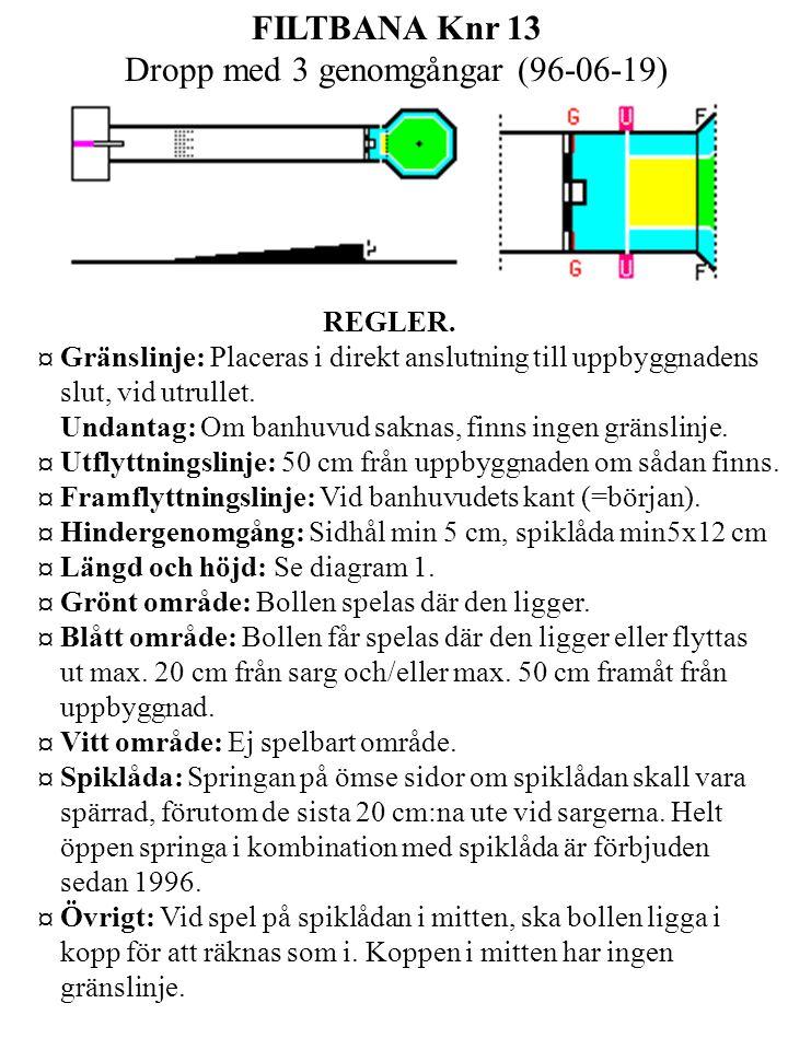 FILTBANA Knr 13 Dropp med 3 genomgångar (96-06-19) REGLER.
