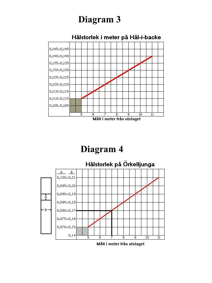 Diagram 3 Diagram 4