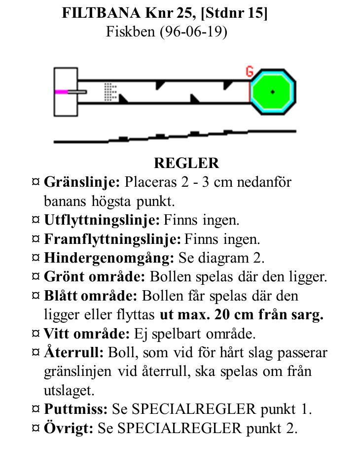FILTBANA Knr 25, [Stdnr 15] Fiskben (96-06-19) REGLER ¤ Gränslinje: Placeras 2 - 3 cm nedanför banans högsta punkt.