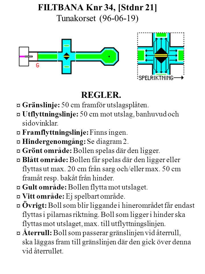 FILTBANA Knr 34, [Stdnr 21] Tunakorset (96-06-19) REGLER.