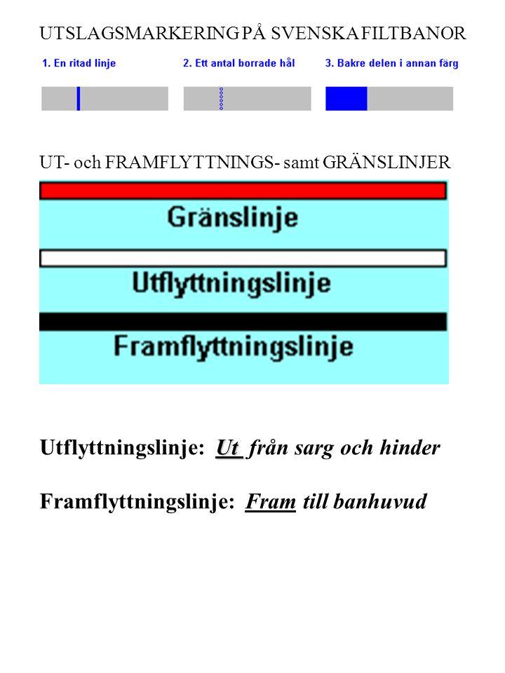 UTSLAGSMARKERING PÅ SVENSKA FILTBANOR UT- och FRAMFLYTTNINGS- samt GRÄNSLINJER Ut Utflyttningslinje: Ut från sarg och hinder Framflyttningslinje: Fram till banhuvud