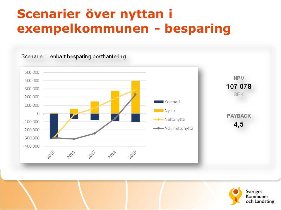 Scenarier över nyttan i exempelkommunen - besparing