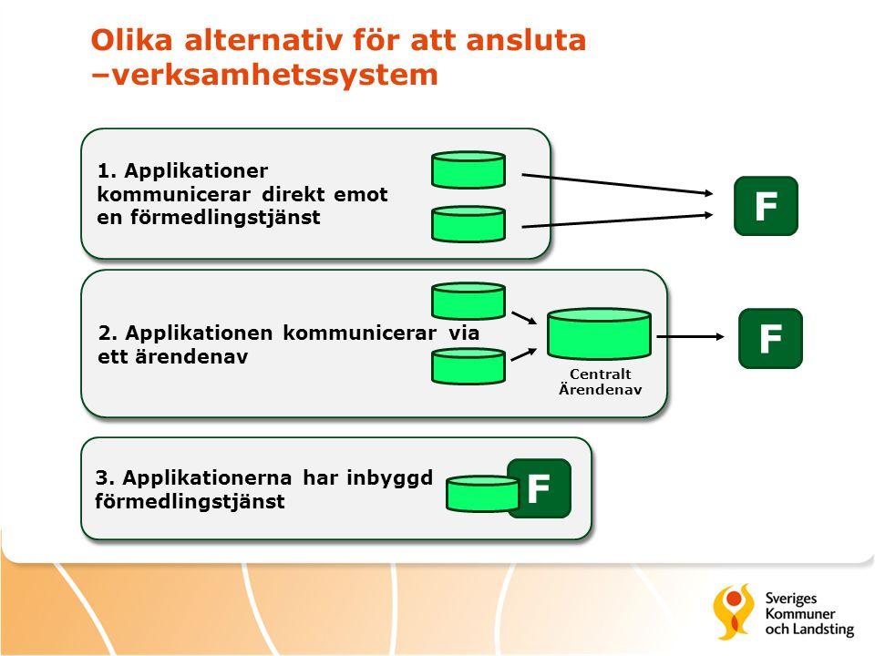 Olika alternativ för att ansluta –verksamhetssystem 2. Applikationen kommunicerar via ett ärendenav 1. Applikationer kommunicerar direkt emot en förme