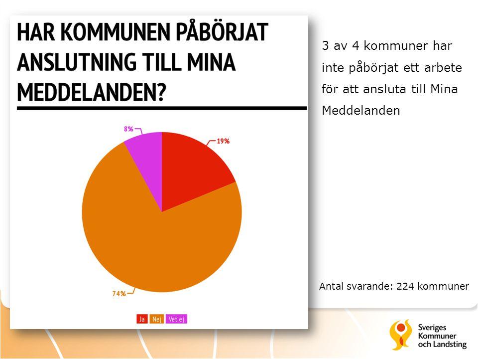 Antal svarande: 224 kommuner 3 av 4 kommuner har inte påbörjat ett arbete för att ansluta till Mina Meddelanden