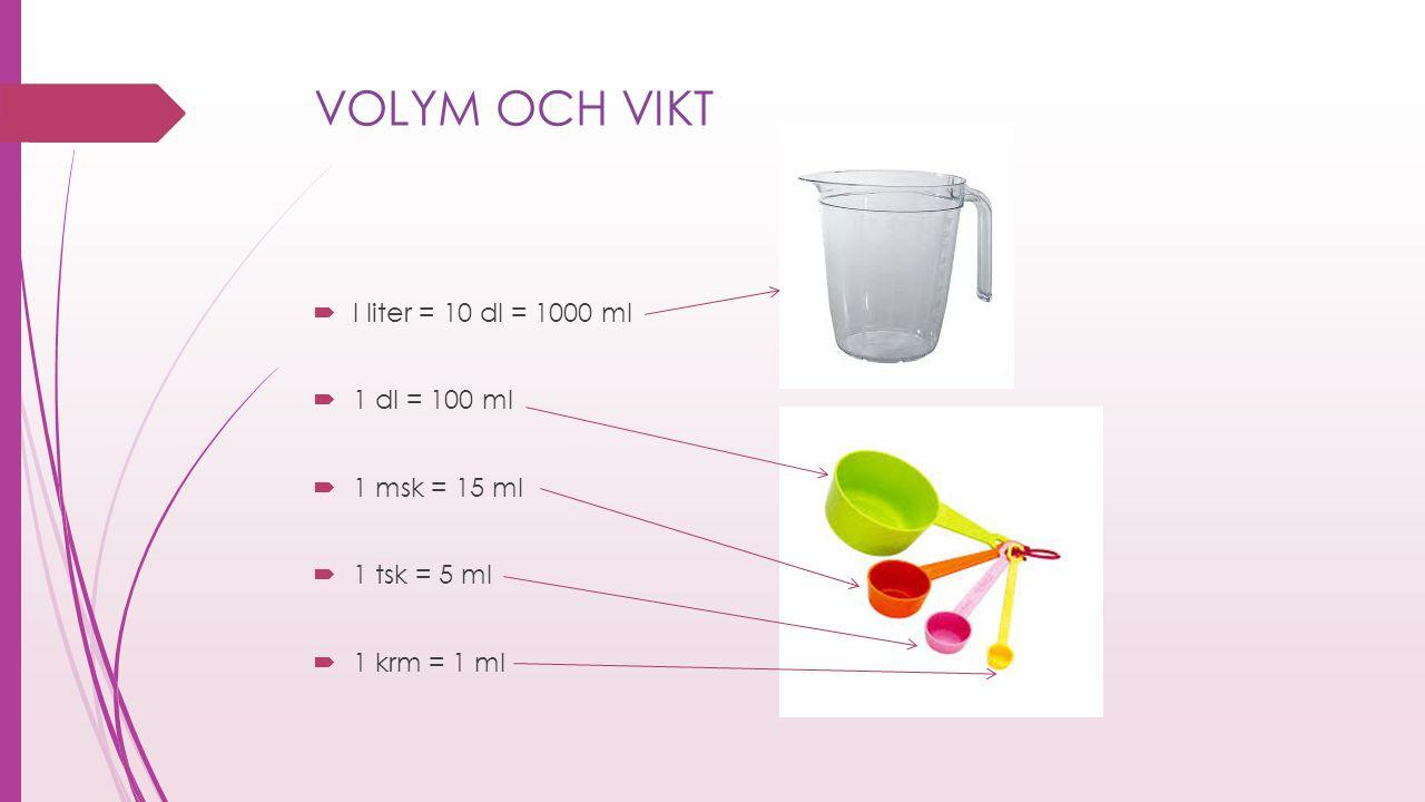 VOLYM OCH VIKT  I liter = 10 dl = 1000 ml  1 dl = 100 ml  1 msk = 15 ml  1 tsk = 5 ml  1 krm = 1 ml