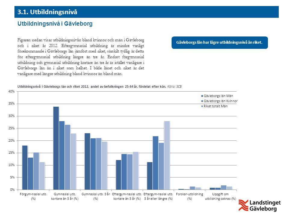 Utbildningsnivå i Gävleborg 3.1. Utbildningsnivå Figuren nedan visar utbildningsnivån bland kvinnor och män i Gävleborg och i riket år 2012. Eftergymn
