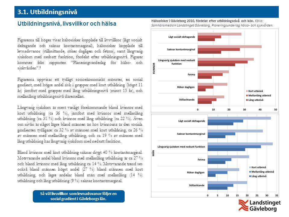 Utbildningsnivå, livsvillkor och hälsa Figurerna till höger visar hälsorisker kopplade till livsvillkor (lågt socialt deltagande och saknar kontantmar