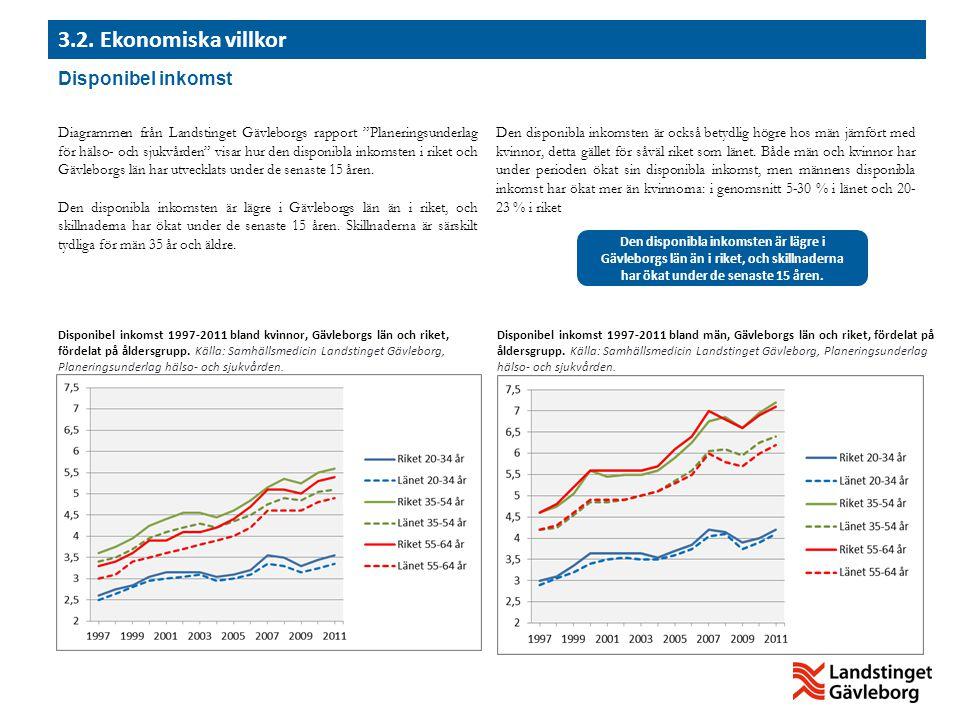 Disponibel inkomst Disponibel inkomst 1997-2011 bland kvinnor, Gävleborgs län och riket, fördelat på åldersgrupp. Källa: Samhällsmedicin Landstinget G