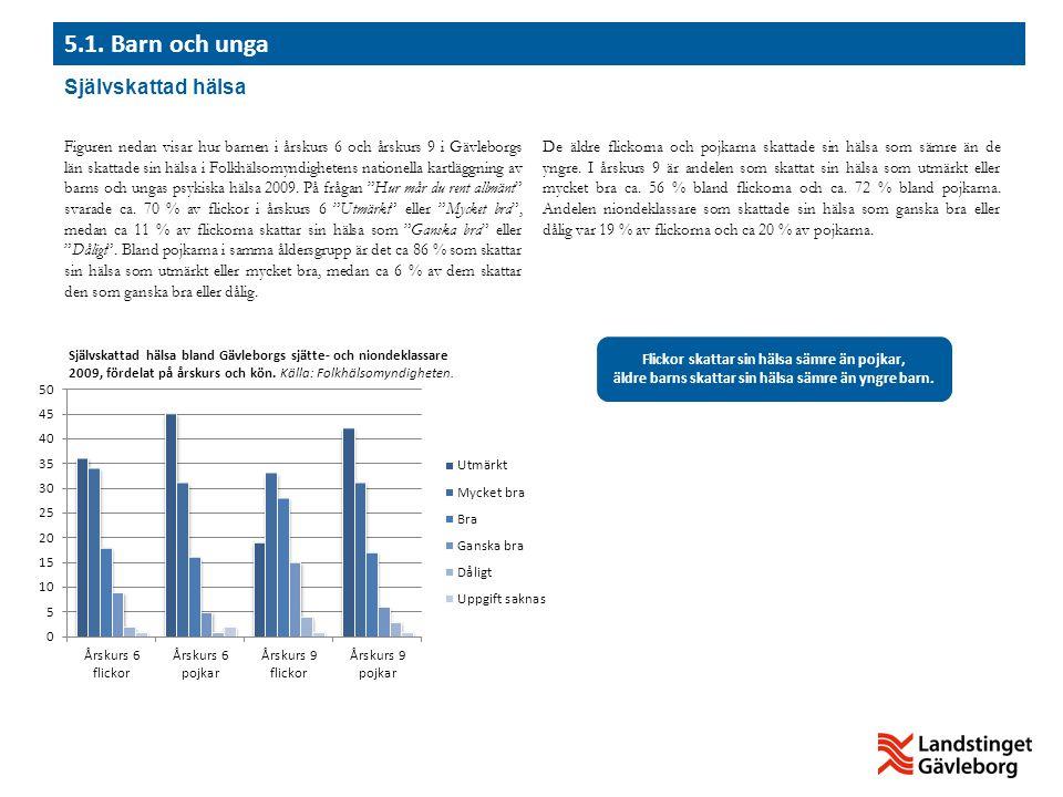 Figuren nedan visar hur barnen i årskurs 6 och årskurs 9 i Gävleborgs län skattade sin hälsa i Folkhälsomyndighetens nationella kartläggning av barns