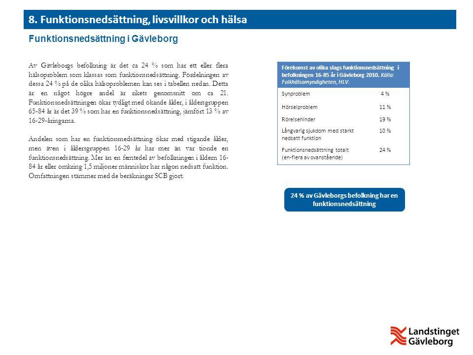 Av Gävleborgs befolkning är det ca 24 % som har ett eller flera hälsoproblem som klassas som funktionsnedsättning. Fördelningen av dessa 24 % på de ol