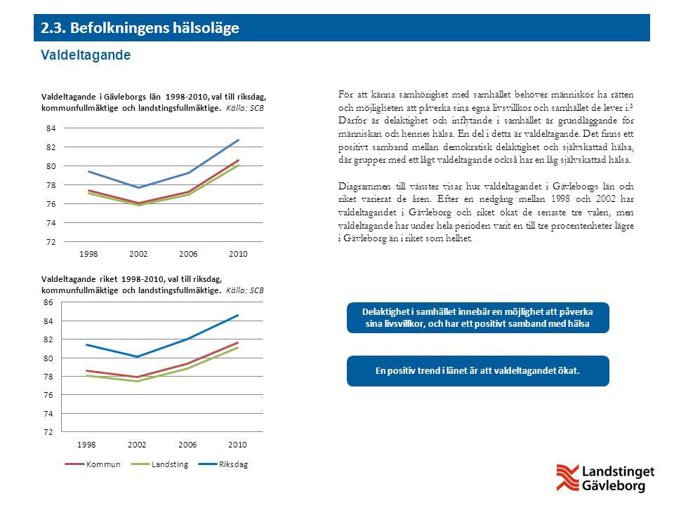 Andelen barn i Gävleborgs län som lever i ekonomiskt utsatta hushåll var 14,0 % 2011.