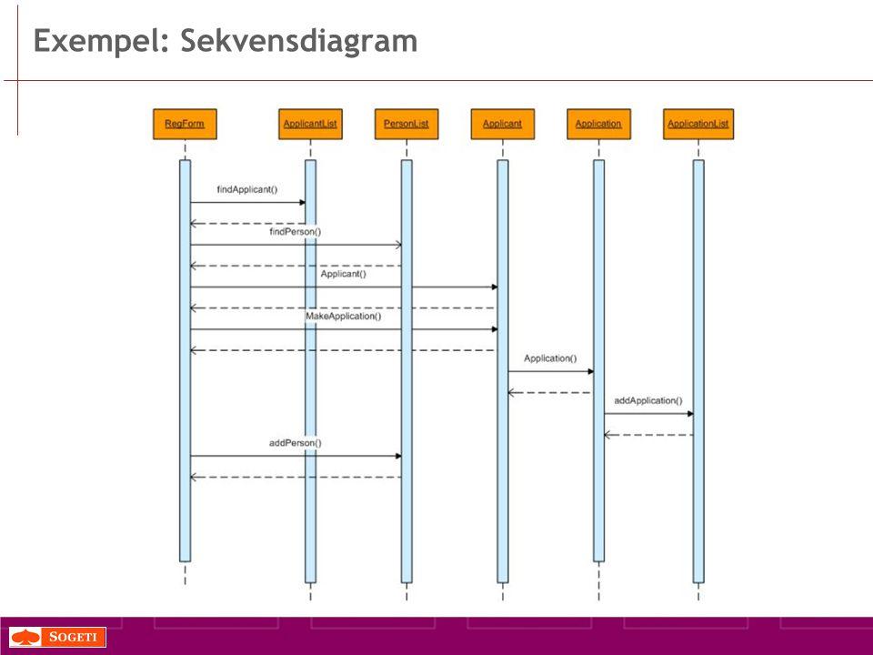 Exempel: Sekvensdiagram