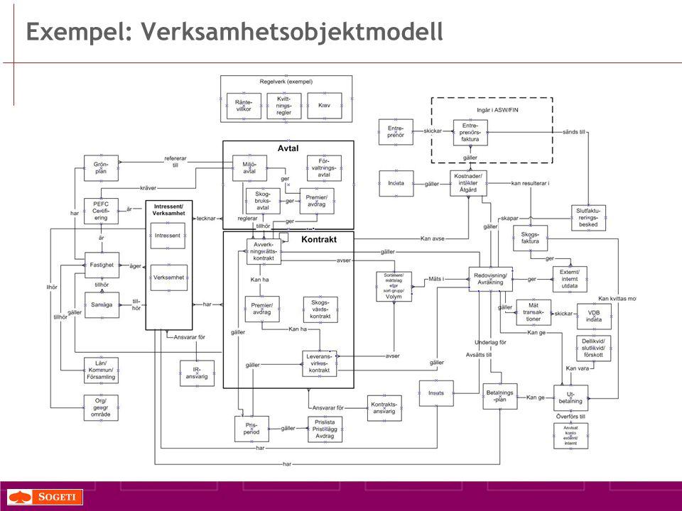 Exempel: Verksamhetsobjektmodell