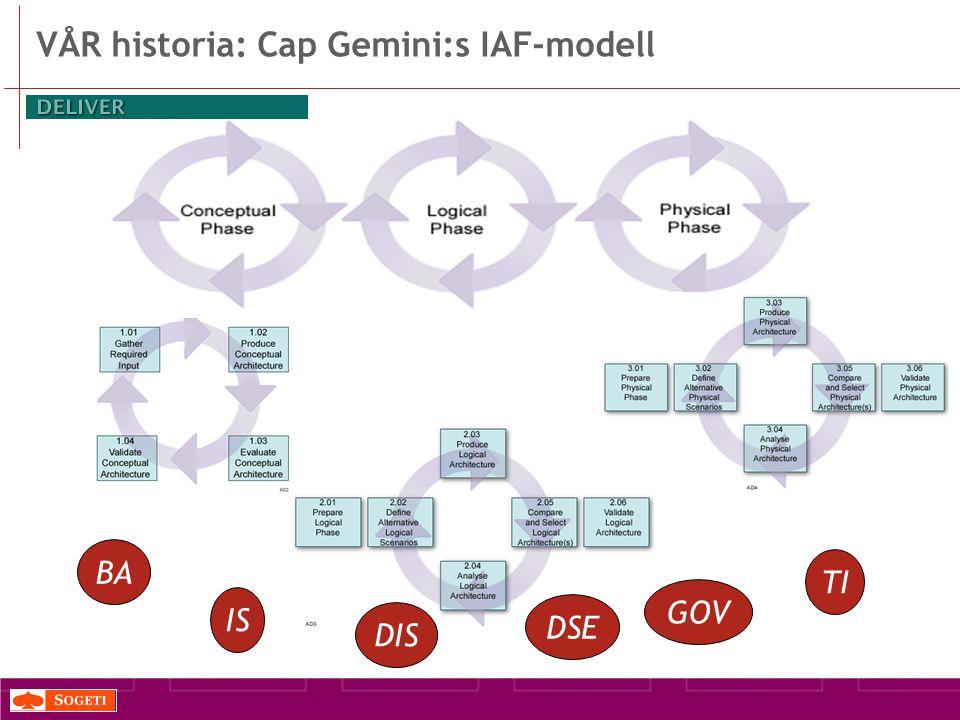 VÅR historia: Cap Gemini:s IAF-modell BA DIS GOV TI IS DSE
