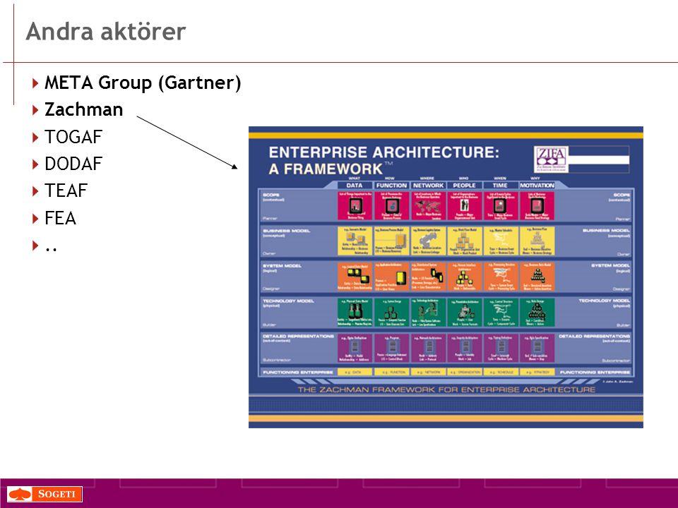 Andra aktörer  META Group (Gartner)  Zachman  TOGAF  DODAF  TEAF  FEA ..