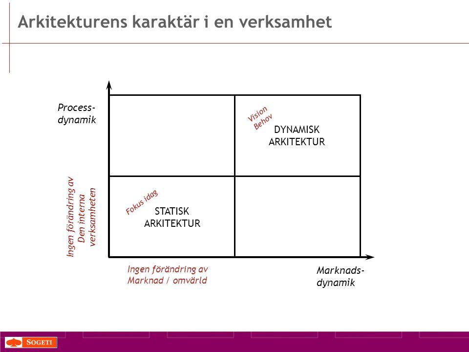 Arkitekturens karaktär i en verksamhet Process- dynamik Marknads- dynamik STATISK ARKITEKTUR DYNAMISK ARKITEKTUR Fokus idag Vision Behov Ingen förändring av Marknad / omvärld Ingen förändring av Den interna verksamheten