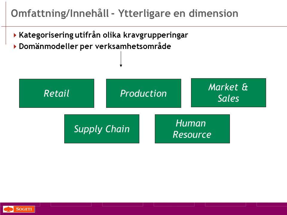 Omfattning/Innehåll - Ytterligare en dimension  Kategorisering utifrån olika kravgrupperingar  Domänmodeller per verksamhetsområde RetailProduction Supply Chain Human Resource Market & Sales