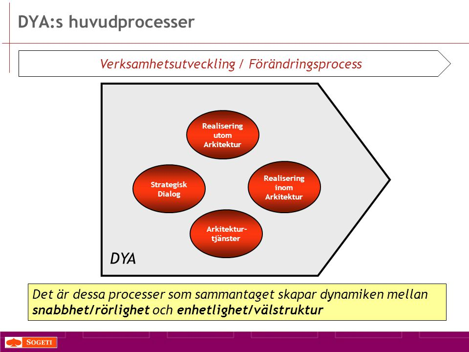DYA:s huvudprocesser Det är dessa processer som sammantaget skapar dynamiken mellan snabbhet/rörlighet och enhetlighet/välstruktur Strategisk Dialog Realisering inom Arkitektur Realisering utom Arkitektur Arkitektur- tjänster DYA Verksamhetsutveckling / Förändringsprocess