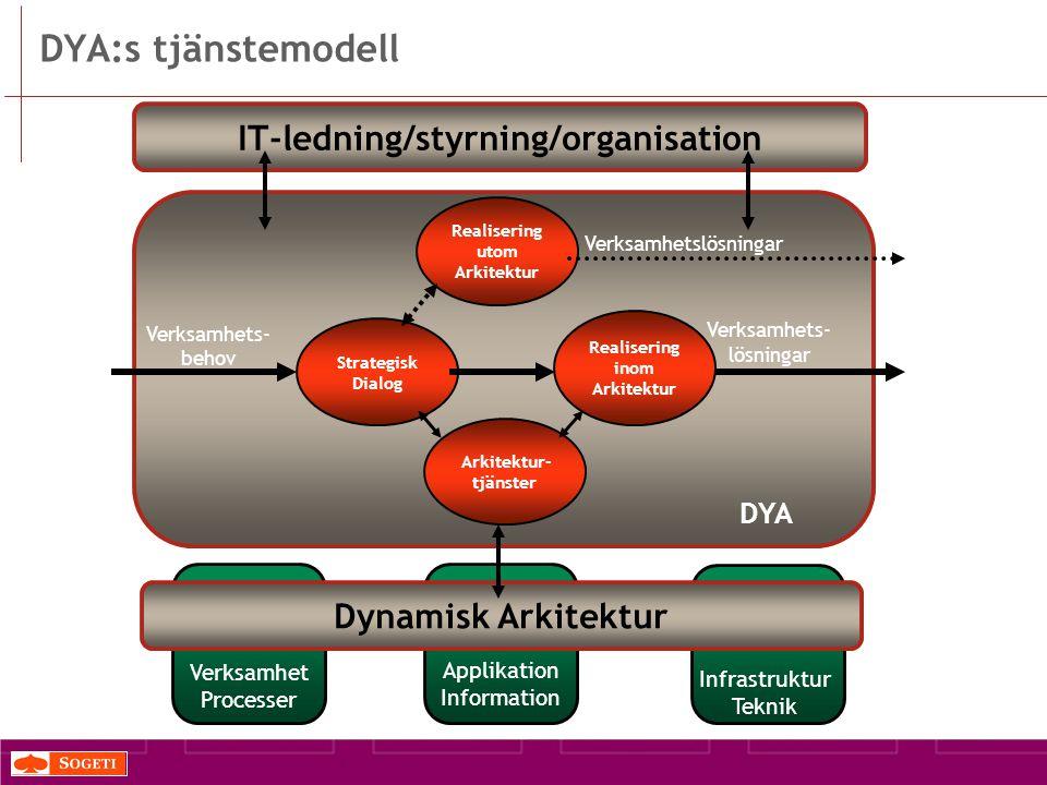 DYA:s tjänstemodell DYA Strategisk Dialog Verksamhets- behov Realisering inom Arkitektur Verksamhets- lösningar Realisering utom Arkitektur Verksamhetslösningar Arkitektur- tjänster IT-ledning/styrning/organisation Dynamisk Arkitektur Verksamhet Processer Applikation Information Infrastruktur Teknik