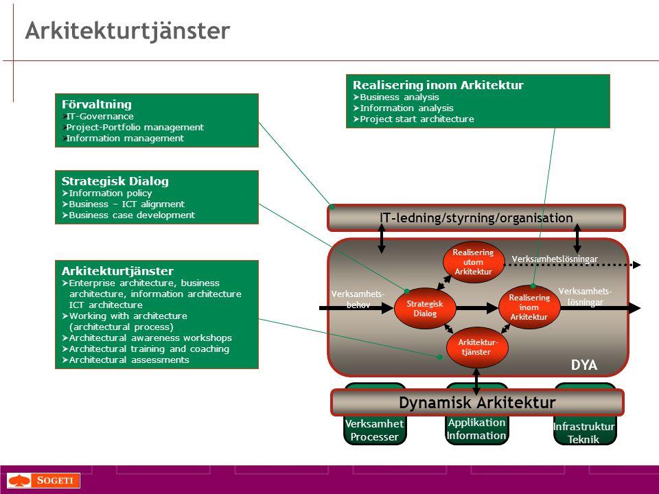 DYA Strategisk Dialog Verksamhets- behov Realisering inom Arkitektur Verksamhets- lösningar Realisering utom Arkitektur Verksamhetslösningar Arkitektur- tjänster IT-ledning/styrning/organisation Dynamisk Arkitektur Verksamhet Processer Applikation Information Infrastruktur Teknik Arkitekturtjänster Förvaltning  IT-Governance  Project-Portfolio management  Information management Strategisk Dialog  Information policy  Business – ICT alignment  Business case development Arkitekturtjänster  Enterprise architecture, business architecture, information architecture ICT architecture  Working with architecture (architectural process)  Architectural awareness workshops  Architectural training and coaching  Architectural assessments Realisering inom Arkitektur  Business analysis  Information analysis  Project start architecture